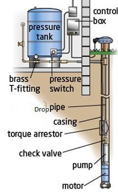 water pumps u0026 storage pressure tanks
